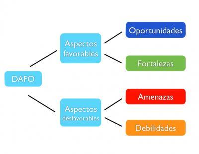 El DAFO: una potente herramienta de planificación estratégica
