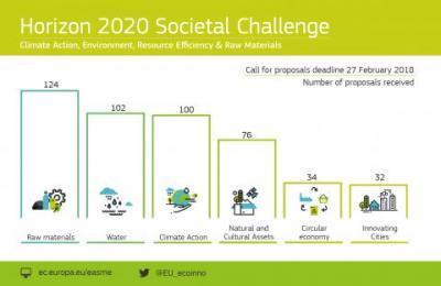Horizon2020 Medio ambiente y eficiencia de los recursos