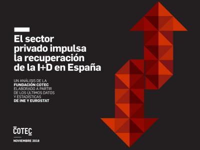 El sector privado impulsa la recuperación de la I+D en España