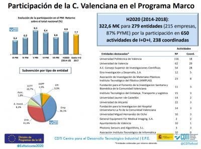 H2020 Datos Comunitat Valenciana
