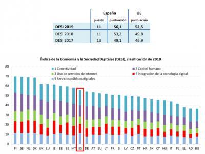 Informe Desi España 2019