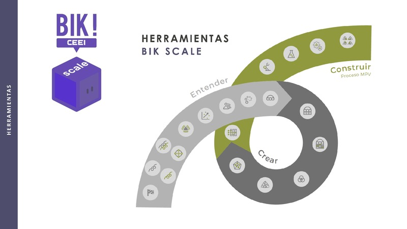 Fase Crear - Herramienta Valoración de Escenarios - BIKSCALE (Portada)