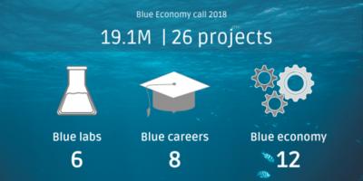 EASME selecciona 6 nuevos proyectos de economía azul