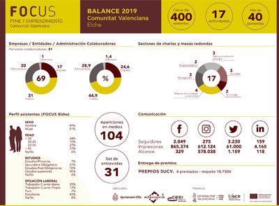 Balance Focus CV 2019 Elche