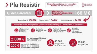 "Convocatoria Ayudas Paréntesis ""Plan Resistir"" en Azuébar"